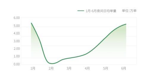 """杭州大数据标明:夜间经济""""出行+消费""""将日趋发展为主流!"""